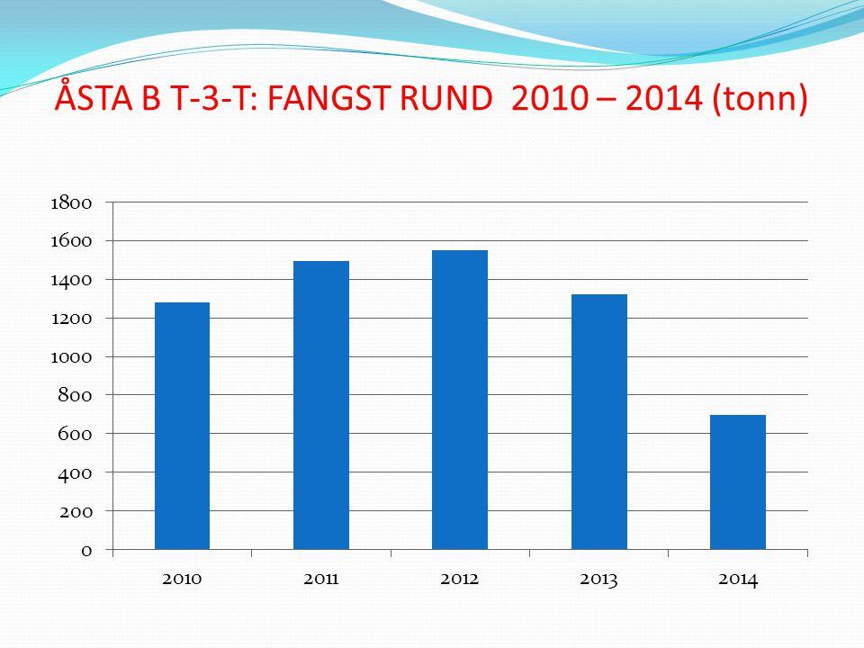 ÅSTA B T-3-T: FANGST RUND 2010 – 2014 (tonn)