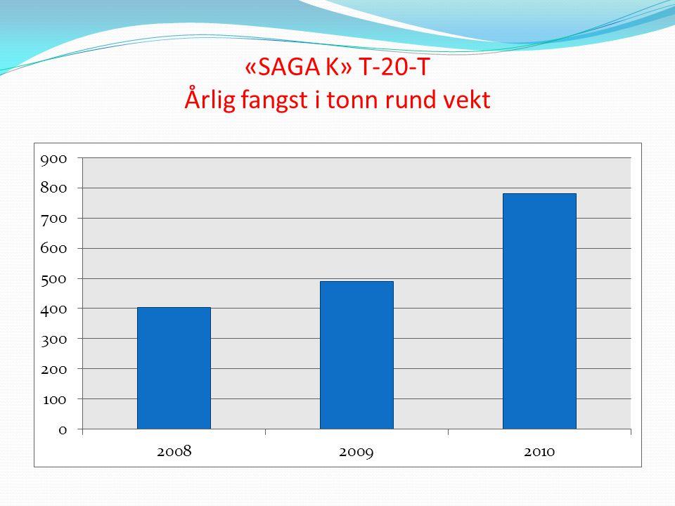 «SAGA K» T-20-T Årlig fangst i tonn rund vekt