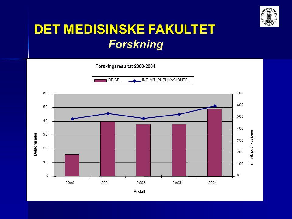 Forskingsresultat 2000-2004 0 10 20 30 40 50 60 20002001200220032004 Årstall Doktorgrader 0 100 200 300 400 500 600 700 Int. vit. publikasjoner DR.GRI