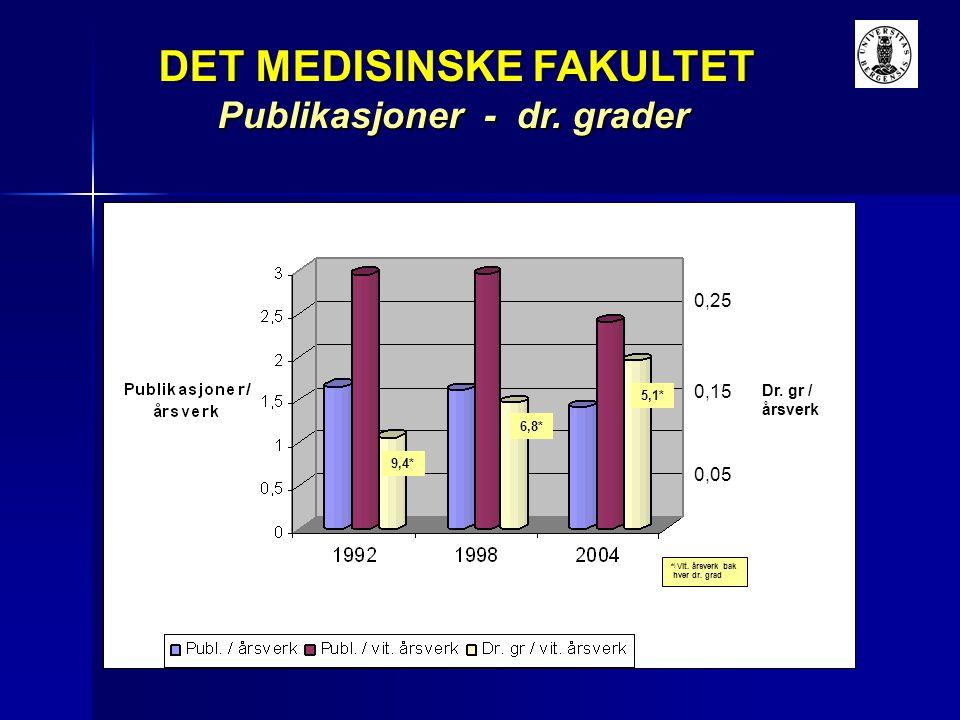 DET MEDISINSKE FAKULTET DET MEDISINSKE FAKULTET Publikasjoner - dr. grader * ) Vit. årsverk bak hver dr. grad 9,4* 6,8* 5,1* 0,05 0,15 0,25 Dr. gr / å