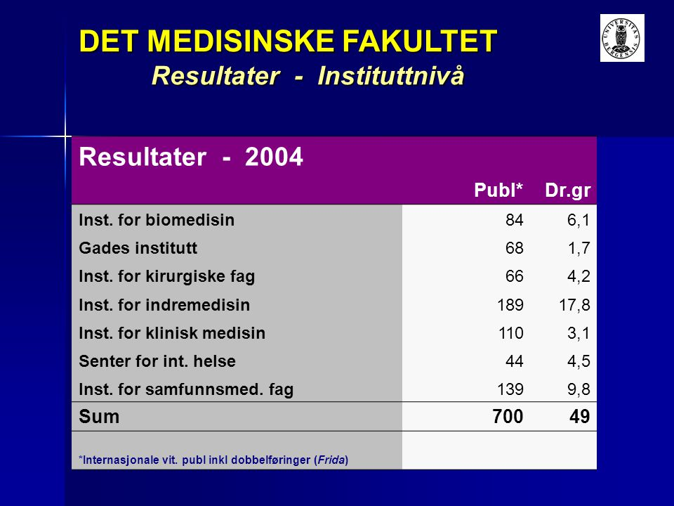 Resultater - 2004 Publ*Dr.gr Inst. for biomedisin846,1 Gades institutt681,7 Inst. for kirurgiske fag664,2 Inst. for indremedisin18917,8 Inst. for klin