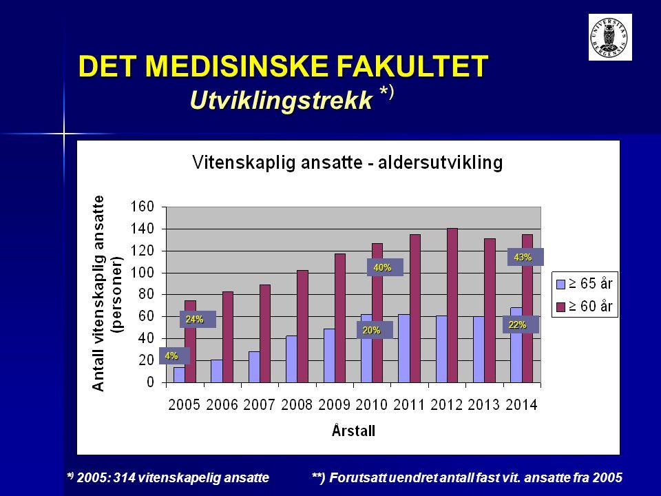 DET MEDISINSKE FAKULTET Utviklingstrekk * ) 2005: 314 vitenskapelig ansatte *)*) **) Forutsatt uendret antall fast vit. ansatte fra 2005 4% 24% 20% 40