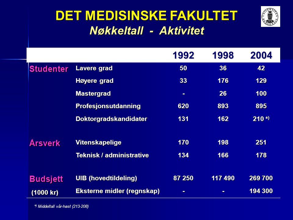 DET MEDISINSKE FAKULTET Ressursbruk (regnskap) 2004 Total Lønn