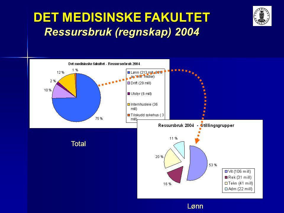 Universitetet vedtok, ved fordeling av tildelt budsjett for 2005, å fortsette omleggingen av studietilbud ved Det psykologiske fakultet.