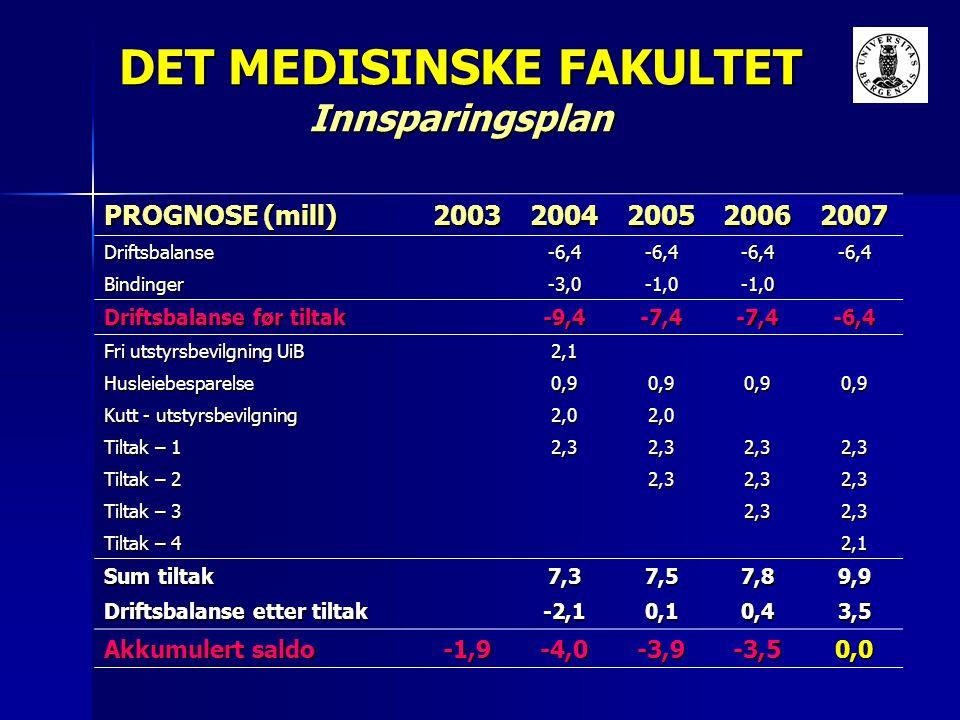 DET MEDISINSKE FAKULTET Innsparingsplan PROGNOSE (mill) 20032004200520062007 Driftsbalanse-6,4-6,4-6,4-6,4 Bindinger-3,0-1,0-1,0 Driftsbalanse før til