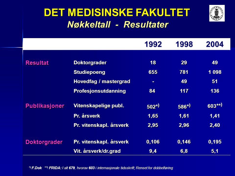 199219982004 ResultatDoktorgrader182949 Studiepoeng655781 1 098 Hovedfag / mastergrad -4951 Profesjonsutdanning84 117136 Publikasjoner Vitenskapelige