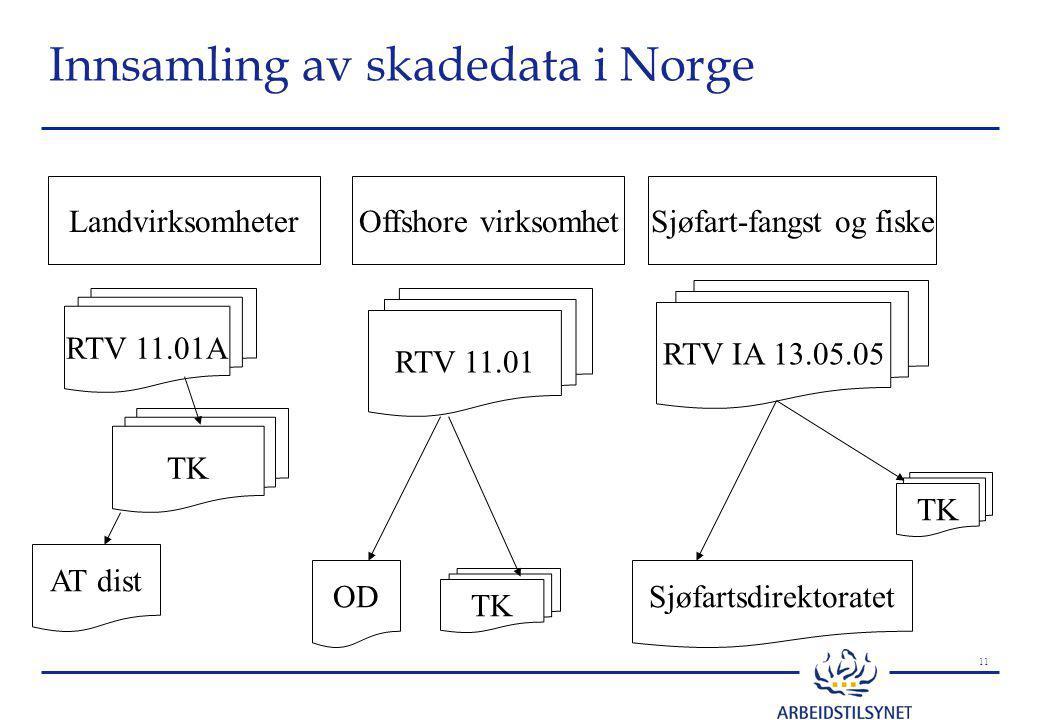 11 Innsamling av skadedata i Norge LandvirksomheterOffshore virksomhetSjøfart-fangst og fiske RTV 11.01 RTV 11.01A RTV IA 13.05.05 AT dist ODSjøfartsdirektoratet TK