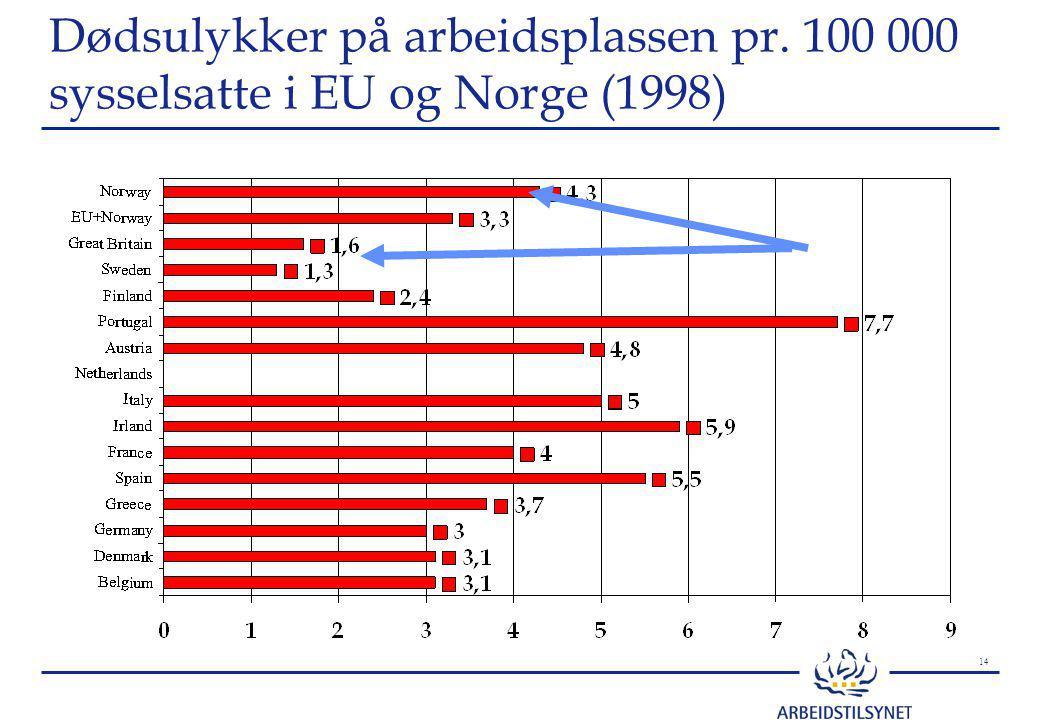 14 Dødsulykker på arbeidsplassen pr. 100 000 sysselsatte i EU og Norge (1998)