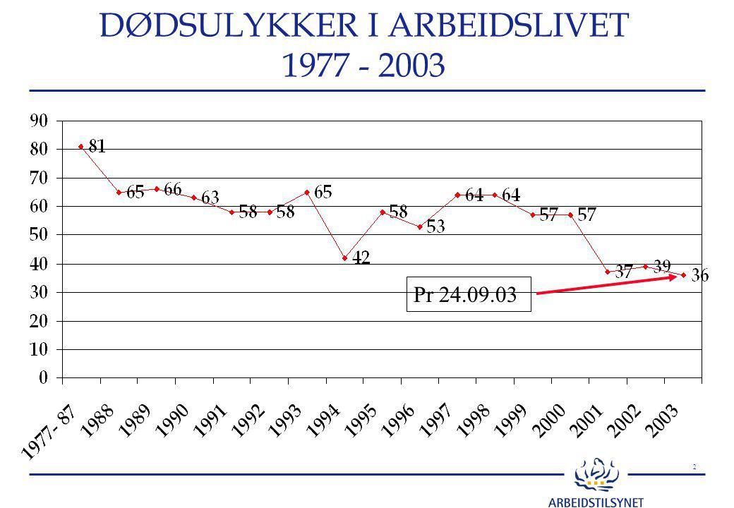 2 DØDSULYKKER I ARBEIDSLIVET 1977 - 2003 Pr 24.09.03