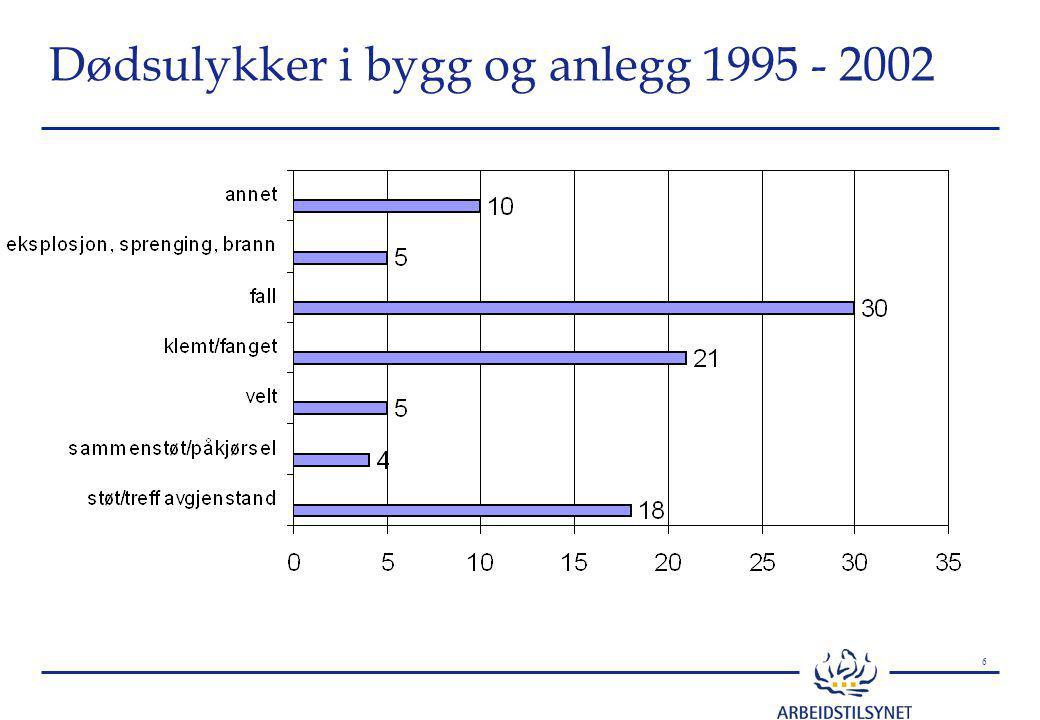 7 Yrkesskader i arbeidslivet 1988 - 2002