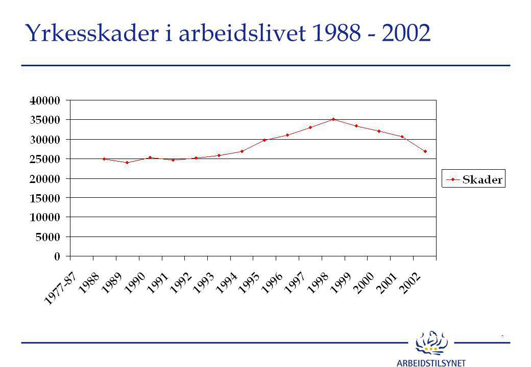 8 Skader 1995-2002