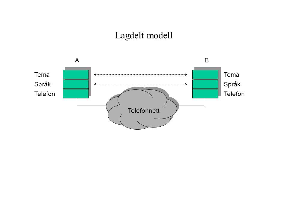 Lagdelt modell Telefonnett Tema Språk Telefon Tema Språk Telefon AB