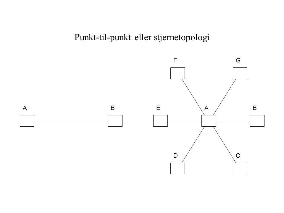 Punkt-til-punkt eller stjernetopologi ABAB CD E GF