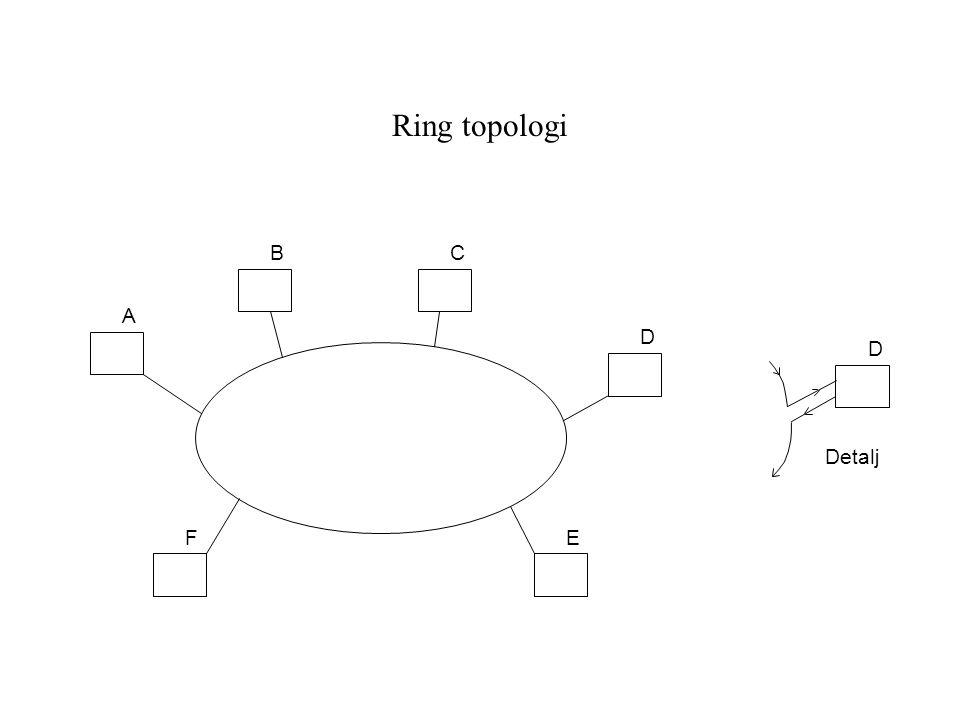 Ring topologi A D BC EF D Detalj