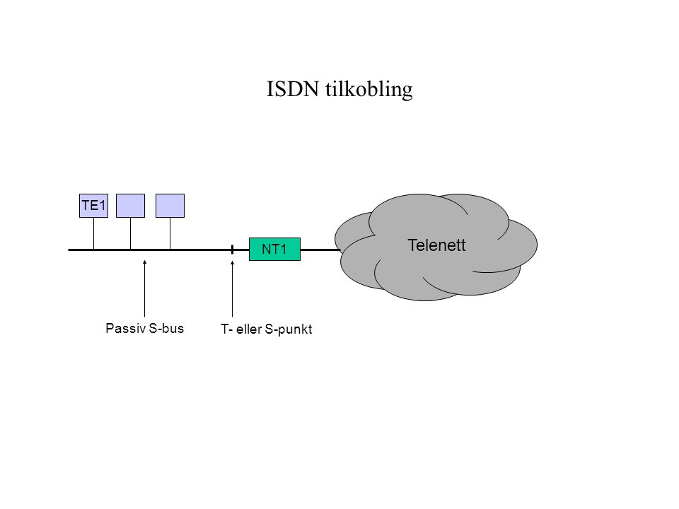 ISDN tilkobling NT1 Telenett T- eller S-punkt TE1 Passiv S-bus