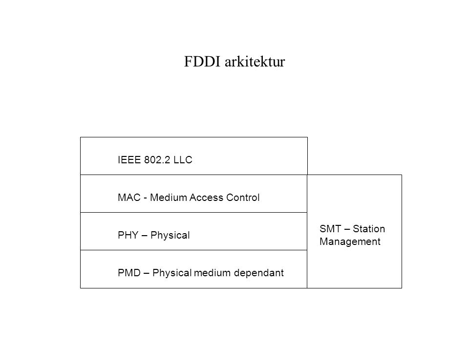 FDDI arkitektur IEEE 802.2 LLC MAC - Medium Access Control PHY – Physical PMD – Physical medium dependant SMT – Station Management
