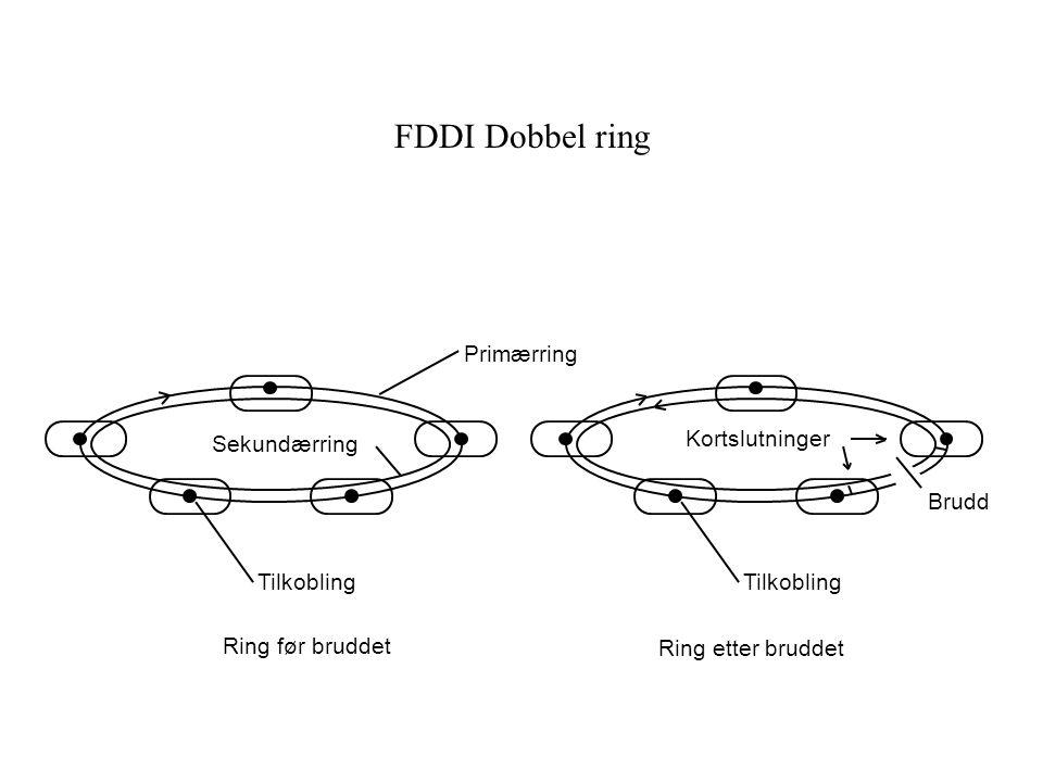 FDDI Dobbel ring Primærring Sekundærring Tilkobling Kortslutninger Brudd Tilkobling Ring etter bruddet Ring før bruddet