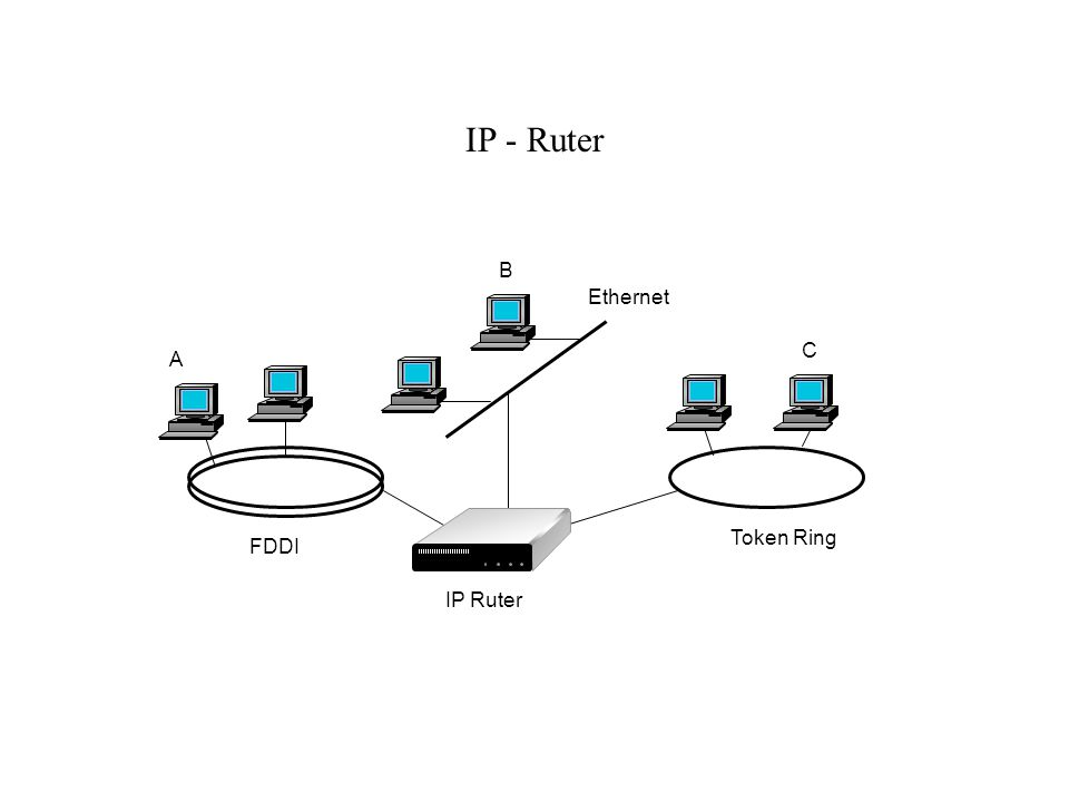 IP - Ruter FDDI IP Ruter Ethernet Token Ring A B C