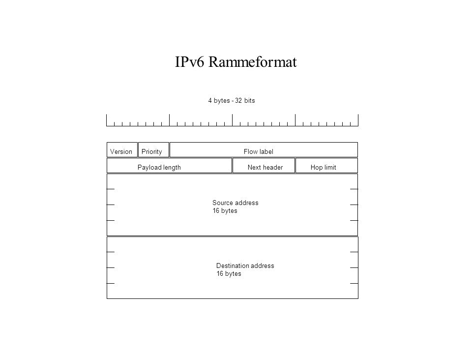 IPv6 Rammeformat VersionPriorityFlow label Payload lengthNext headerHop limit Source address 16 bytes Destination address 16 bytes 4 bytes - 32 bits