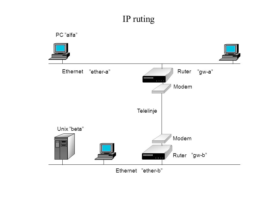 "IP ruting Telelinje Modem Ruter Ethernet PC ""alfa"" ""gw-b"" ""gw-a"" Unix ""beta"" ""ether-a"" ""ether-b"""