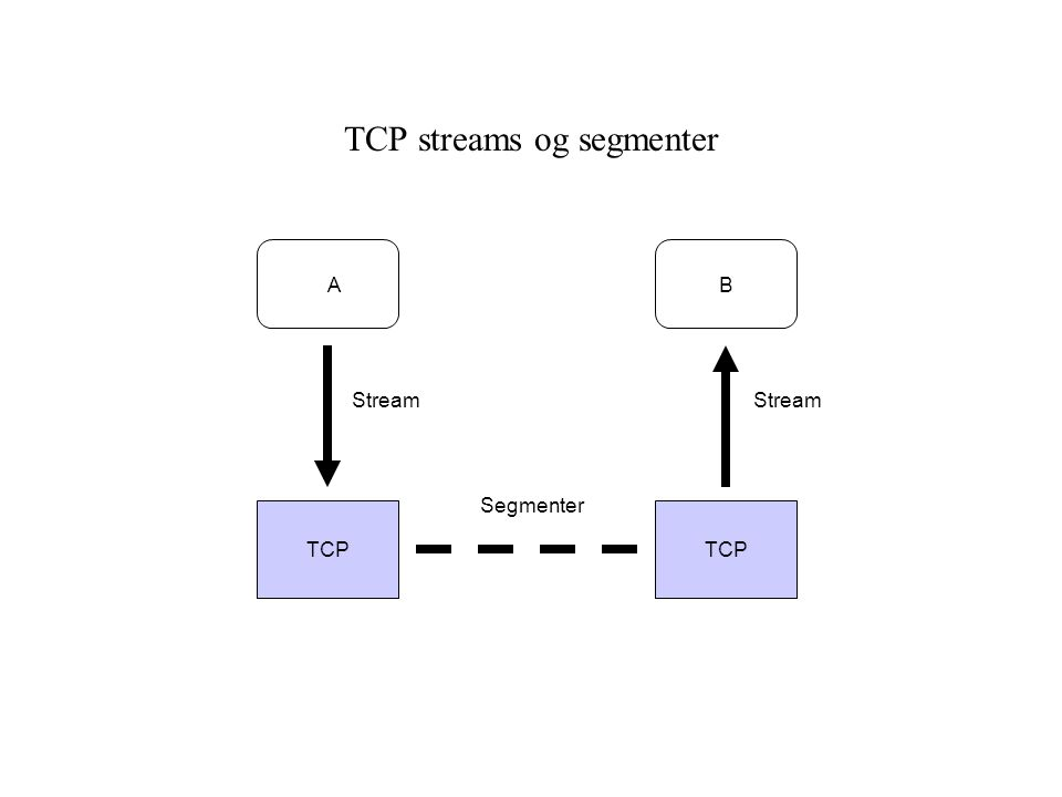 TCP streams og segmenter TCP AB Stream Segmenter