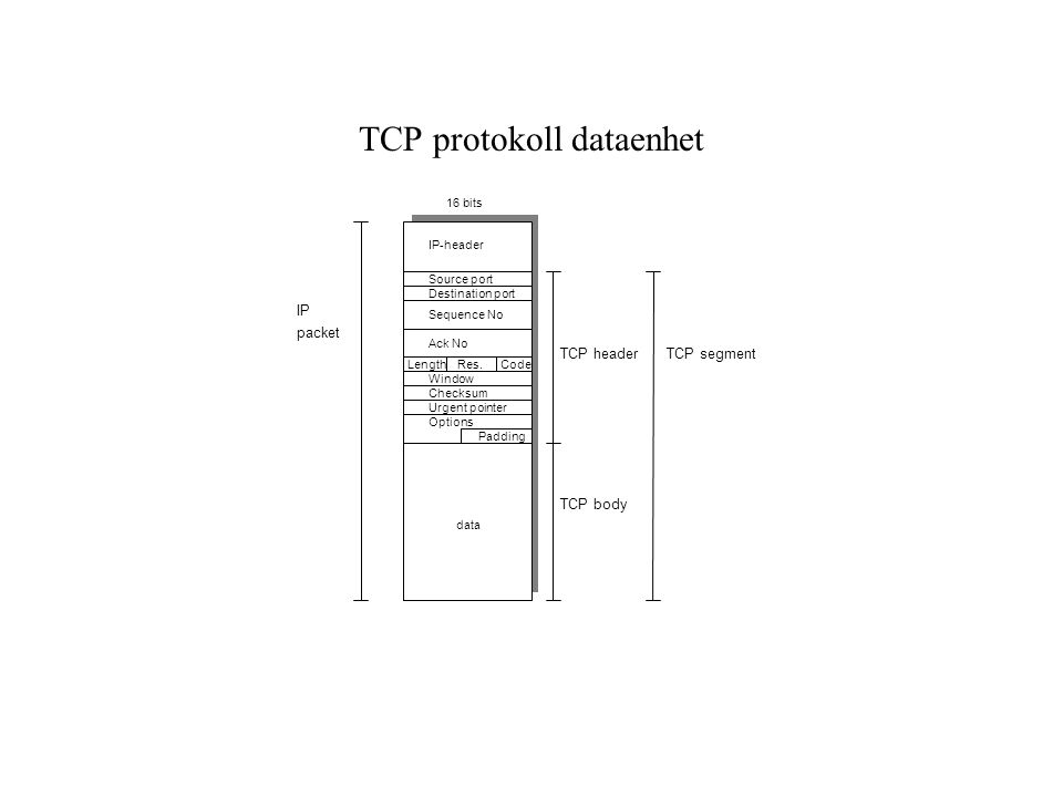 TCP protokoll dataenhet IP-header Source port Destination port Urgent pointer data TCP header TCP body TCP segment 16 bits IP packet Window Checksum S