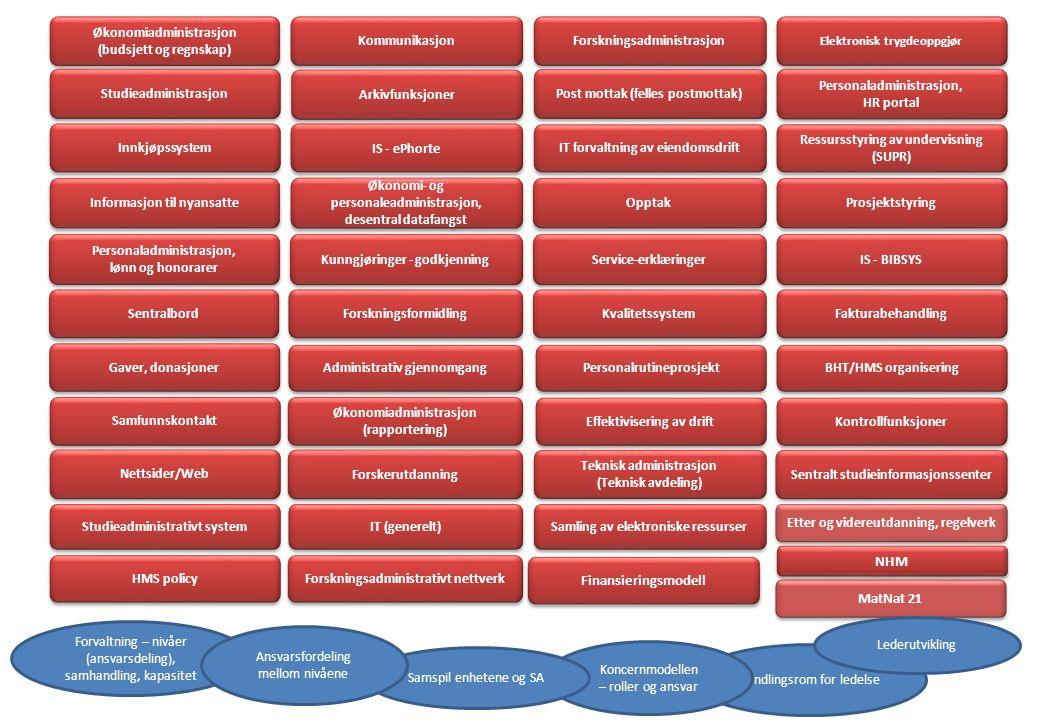 Økonomiadministrasjon (budsjett og regnskap) Økonomiadministrasjon (budsjett og regnskap) Kommunikasjon Forskningsadministrasjon Studieadministrasjon Arkivfunksjoner Elektronisk trygdeoppgjør Post mottak (felles postmottak) Ressursstyring av undervisning (SUPR) Service-erklæringer IS - ePho rte Innkjøpssystem Personaladministrasjon, HR portal Personaladministrasjon, HR portal Økonomi- og personaleadministrasjon, desentral datafangst Økonomi- og personaleadministrasjon, desentral datafangst Finansieringsmodell IT forvaltning av eiendomsdrift Informasjon til nyansatte Personaladministrasjon, lønn og honorarer Personaladministrasjon, lønn og honorarer IS - BIBSYS Prosjektstyring Forskningsformidling Opptak Sentralbord Forvaltning – nivåer (ansvarsdeling), samhandling, kapasitet Handlingsrom for ledelse Fakturabehandling Administrativ gjennomgang MatNat 21 Kontrollfunksjoner Personalrutineprosjekt BHT/HMS organisering Kvalitetssystem Samfunnskontakt Gaver, donasjoner Effektivisering av drift Koncernmodellen – roller og ansvar Økonomiadministrasjon (rapportering) Økonomiadministrasjon (rapportering) Samspil enhetene og SA Forskerutdanning Etter og videreutdanning, regelverk Ansvarsfordeling mellom nivåene IT (generelt) Studieadministrativt system Forskningsadministrativt nettverk Teknisk administrasjon (Teknisk avdeling) Teknisk administrasjon (Teknisk avdeling) HMS policy Sentralt studieinformasjonssenter Samling av elektroniske ressurser Nettsider/Web Kunngjøringer - godkjenning Lederutvikling NHM