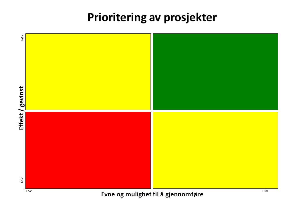 Evne og mulighet til å gjennomføre Effekt / gevinst HØYLAV HØY LAV Prioritering av prosjekter
