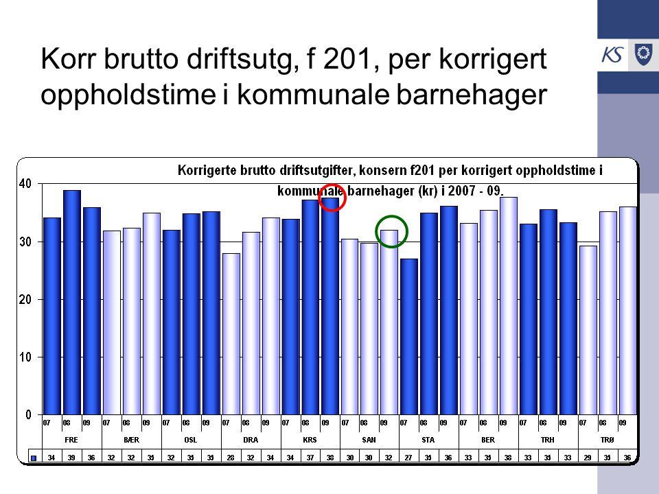 ASSS Barnehage Korr brutto driftsutg, f 201, per korrigert oppholdstime i kommunale barnehager