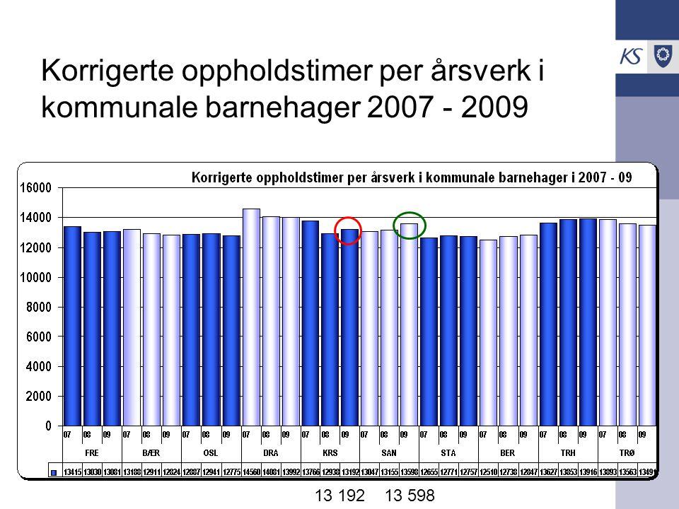 ASSS Barnehage Korrigerte oppholdstimer per årsverk i kommunale barnehager 2007 - 2009 13 19213 598