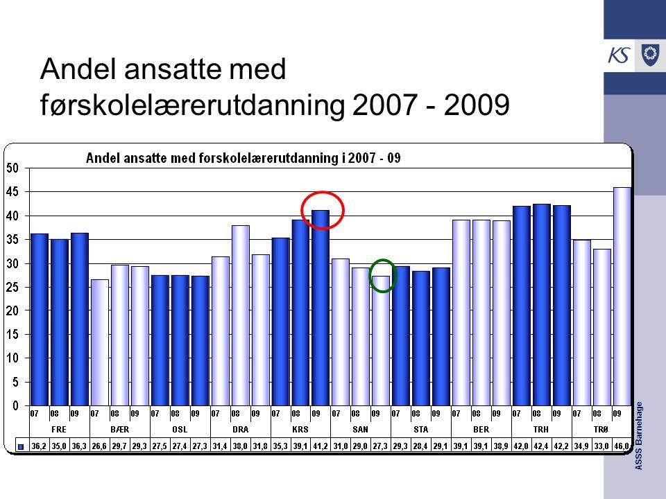ASSS Barnehage Andel ansatte med førskolelærerutdanning 2007 - 2009