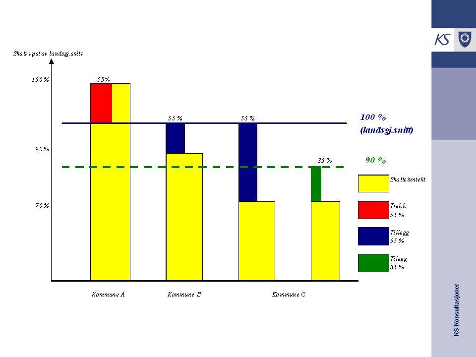 KS Konsultasjoner Ny (symmetrisk) inntektsutjevning