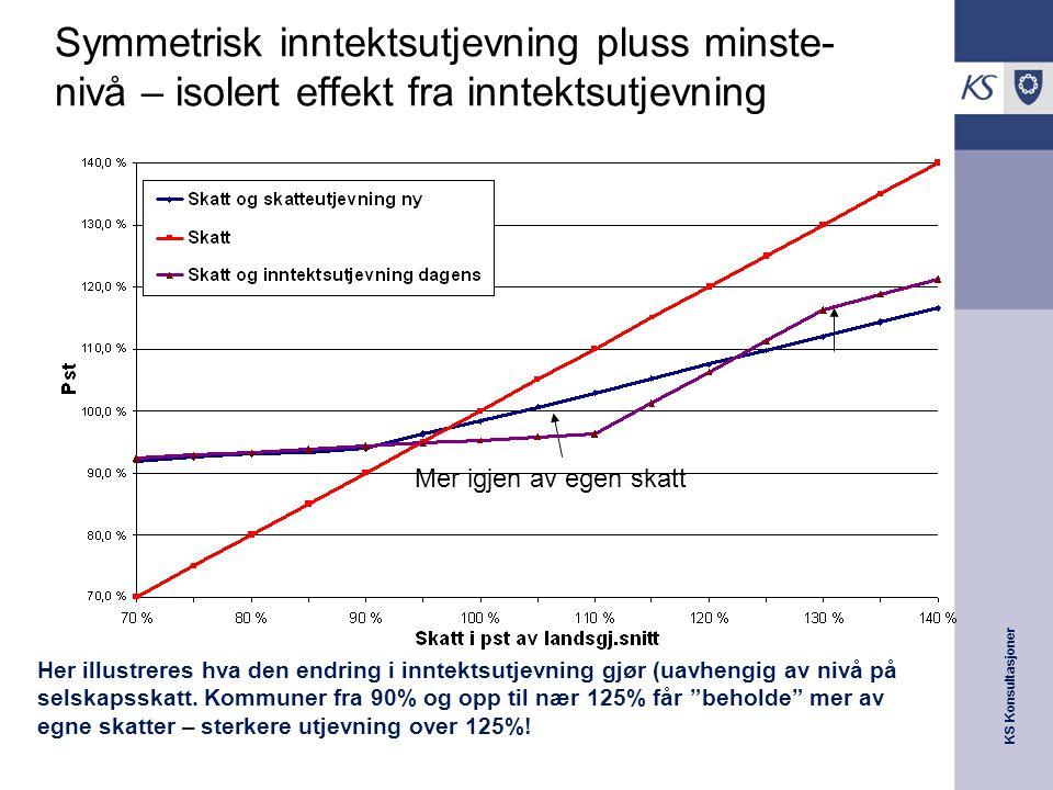 KS Konsultasjoner Symmetrisk inntektsutjevning pluss minste- nivå – isolert effekt fra inntektsutjevning Mer igjen av egen skatt Her illustreres hva den endring i inntektsutjevning gjør (uavhengig av nivå på selskapsskatt.