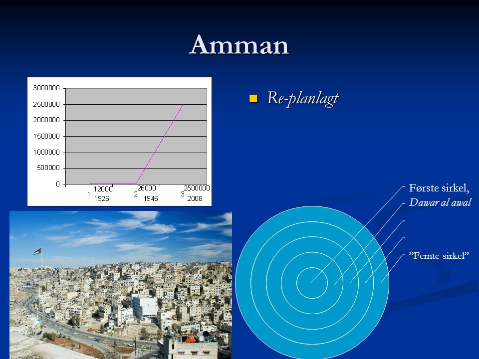 """Amman Re-planlagt Første sirkel, Dawar al awal """"Femte sirkel"""""""
