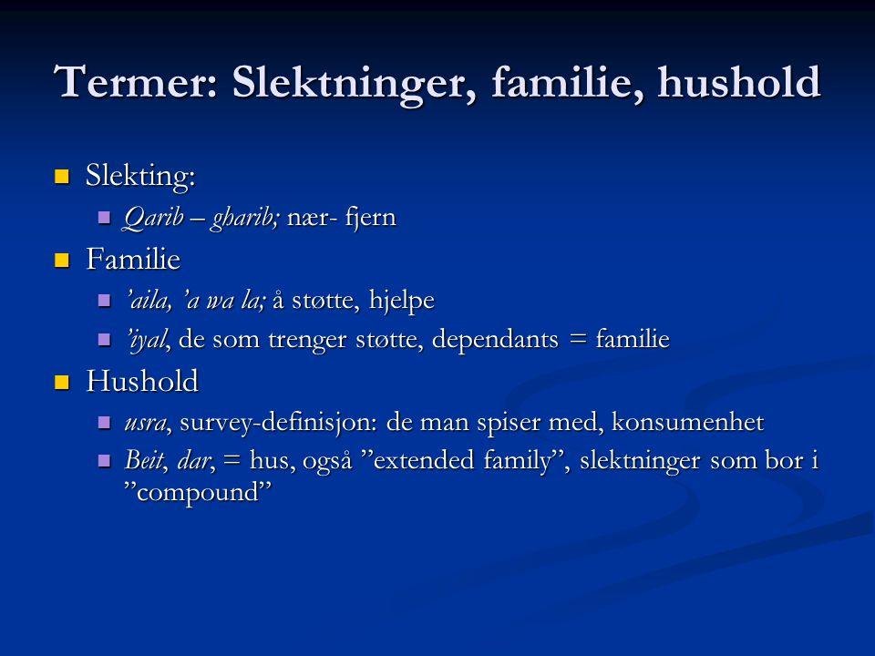 Termer: Slektninger, familie, hushold Slekting: Slekting: Qarib – gharib; nær- fjern Qarib – gharib; nær- fjern Familie Familie 'aila, 'a wa la; å støtte, hjelpe 'aila, 'a wa la; å støtte, hjelpe 'iyal, de som trenger støtte, dependants = familie 'iyal, de som trenger støtte, dependants = familie Hushold Hushold usra, survey-definisjon: de man spiser med, konsumenhet usra, survey-definisjon: de man spiser med, konsumenhet Beit, dar, = hus, også extended family , slektninger som bor i compound Beit, dar, = hus, også extended family , slektninger som bor i compound