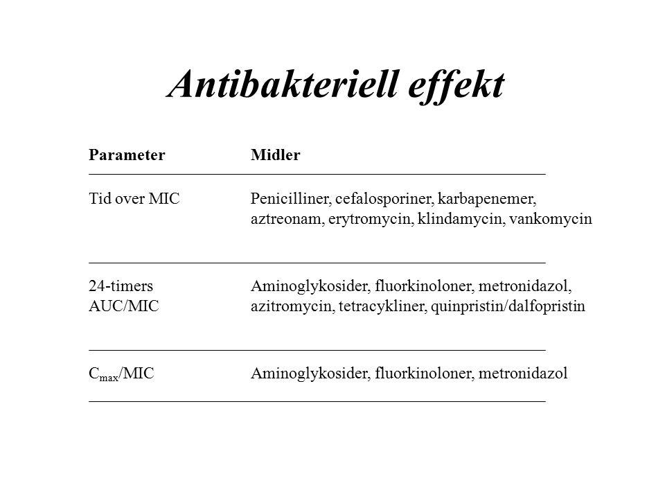 Antibakteriell effekt ParameterMidler Tid over MICPenicilliner, cefalosporiner, karbapenemer, aztreonam, erytromycin, klindamycin, vankomycin 24-timers AUC/MIC Aminoglykosider, fluorkinoloner, metronidazol, azitromycin, tetracykliner, quinpristin/dalfopristin C max /MICAminoglykosider, fluorkinoloner, metronidazol