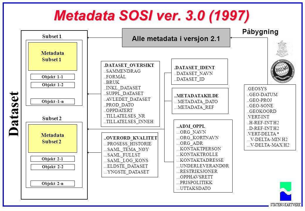 Metadata SOSI ver. 3.0 (1997) Dataset Objekt 2-1 Objekt 2-2Objekt 2-n Metadata Subset 2 Objekt 1-1 Objekt 1-2Objekt -1-n Metadata Subset 1 Alle metada
