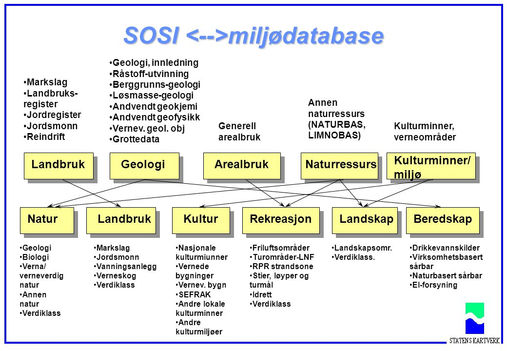 SOSI miljødatabase NaturLandbrukBeredskapKulturRekreasjonLandskap Drikkevannskilder Virksomhetsbasert sårbar Naturbasert sårbar El-forsyning Geologi B