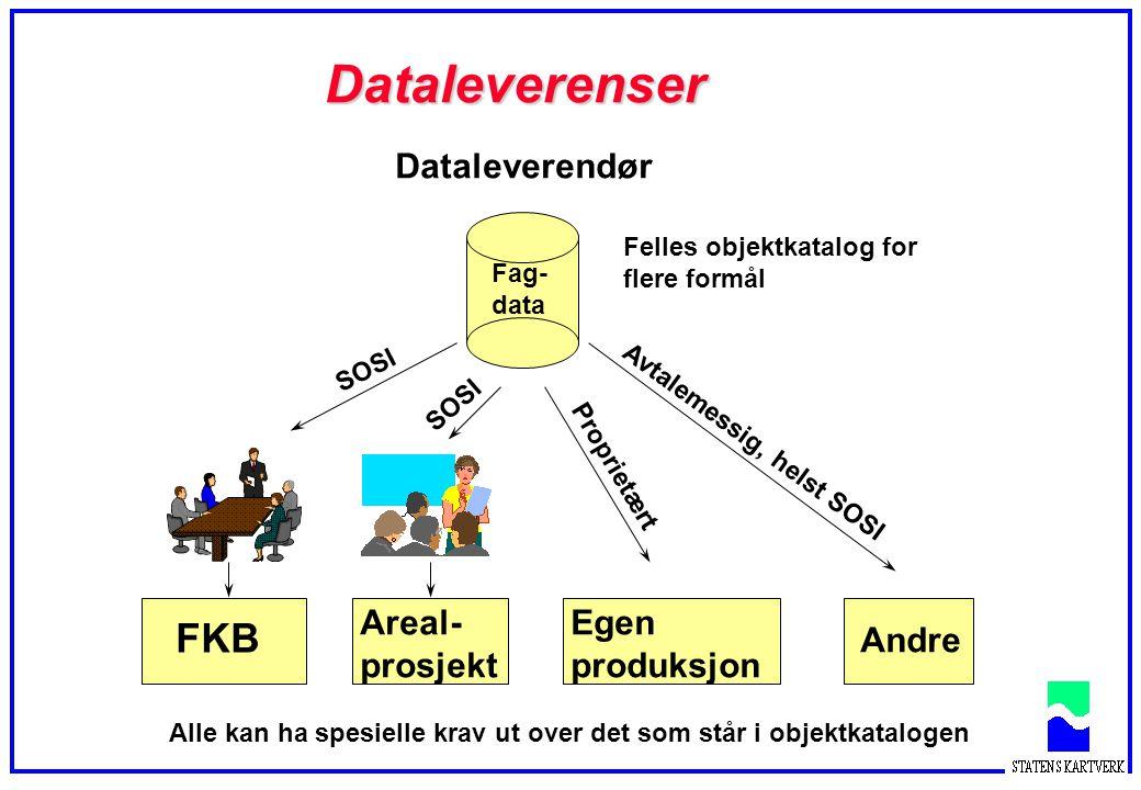 Dataleverenser Dataleverendør FKB Areal- prosjekt Egen produksjon Andre Fag- data SOSI Proprietært Avtalemessig, helst SOSI Felles objektkatalog for f