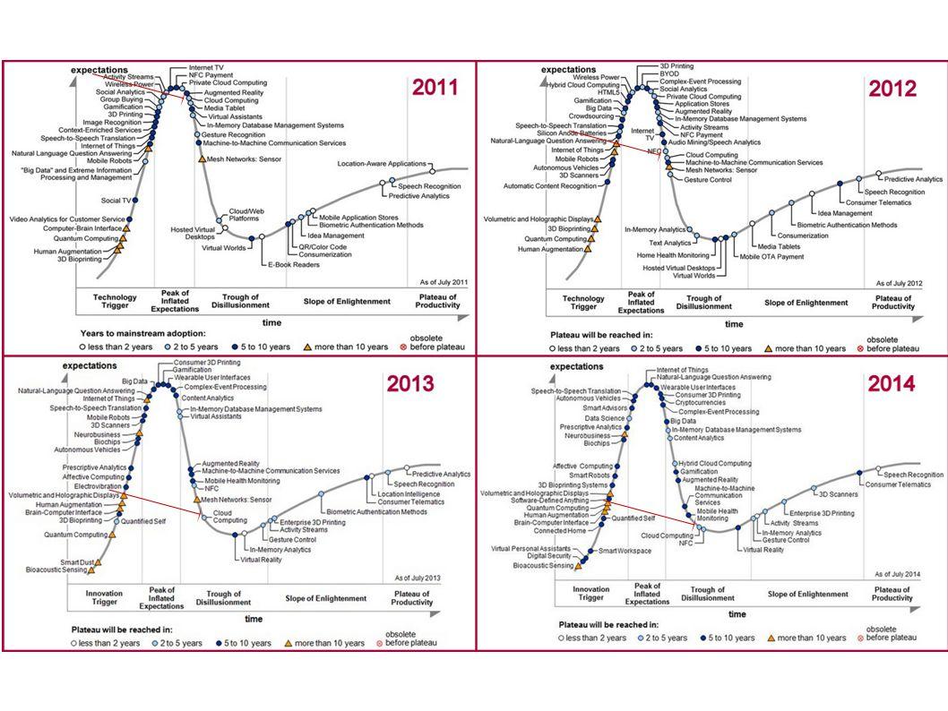 Skyens evolusjon I begynnelsen var Mainframe  Livet var godt PC-alderen kom med distribuert client-server  Ting kunne bygges raskere og billigere  Mer komplekst, mindre standardisering  Nye utfordringer med patching, styring, vedlikehold Så kom Internet  Utfordringer med sikkerhet  Ting ble enda mer komplekst