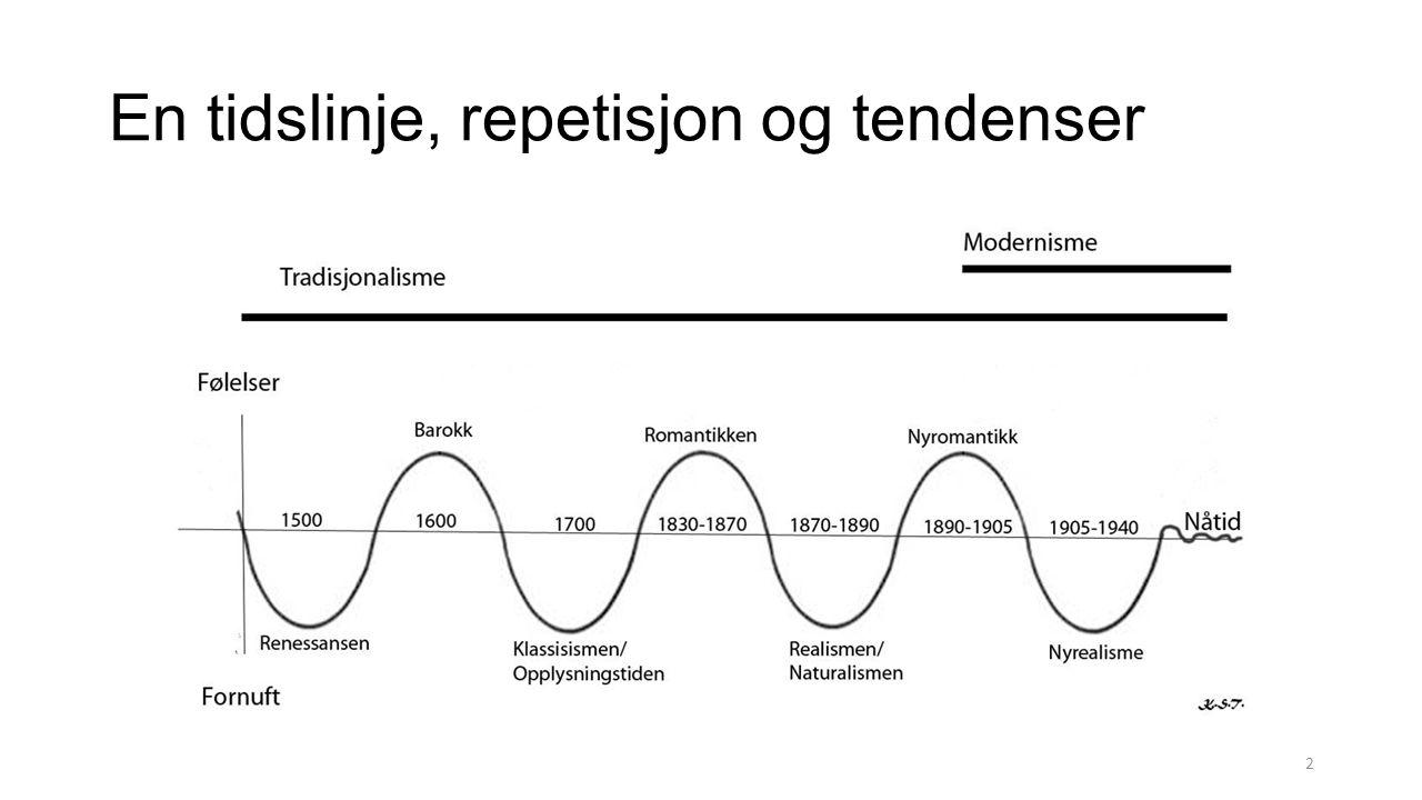 En tidslinje, repetisjon og tendenser 2