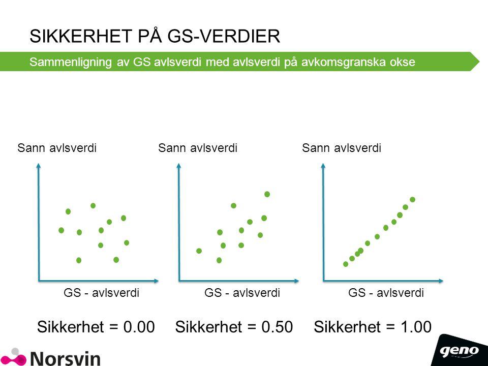 SIKKERHET PÅ GS-VERDIER Sammenligning av GS avlsverdi med avlsverdi på avkomsgranska okse GS - avlsverdi Sann avlsverdi Sikkerhet = 0.00 GS - avlsverd