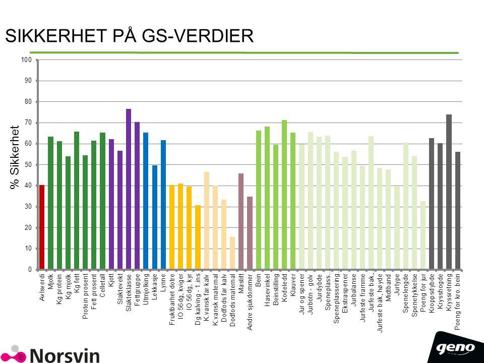 SIKKERHET PÅ GS-VERDIER % Sikkerhet