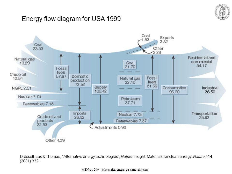 MENA 1000 – Materialer, energi og nanoteknologi Dresselhaus & Thomas, Alternative energy technologies , Nature Insight: Materials for clean energy, Nature 414 (2001) 332.