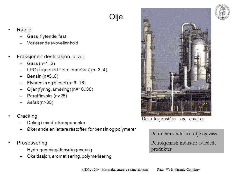 MENA 1000 – Materialer, energi og nanoteknologi Olje Råolje: –Gass, flytende, fast –Varierende svovelinnhold Fraksjonert destillasjon, bl.a.: –Gass (n=1..2) –LPG (Liquefied Petroleum Gas) (n=3..4) –Bensin (n=5..8) –Flybensin og diesel (n=9..16) –Oljer (fyring, smøring) (n=16..30) –Paraffinvoks (n>25) –Asfalt (n>35) Cracking –Deling i mindre komponenter –Øker andelen lettere råstoffer, for bensin og polymerer Prosessering –Hydrogenering/dehydrogenering –Oksidasjon, aromatisering, polymerisering Petroleumsindustri: olje og gass Petrokjemisk industri: avledede produkter Destillasjonstårn og cracker Figur: Wade: Organic Chemistry