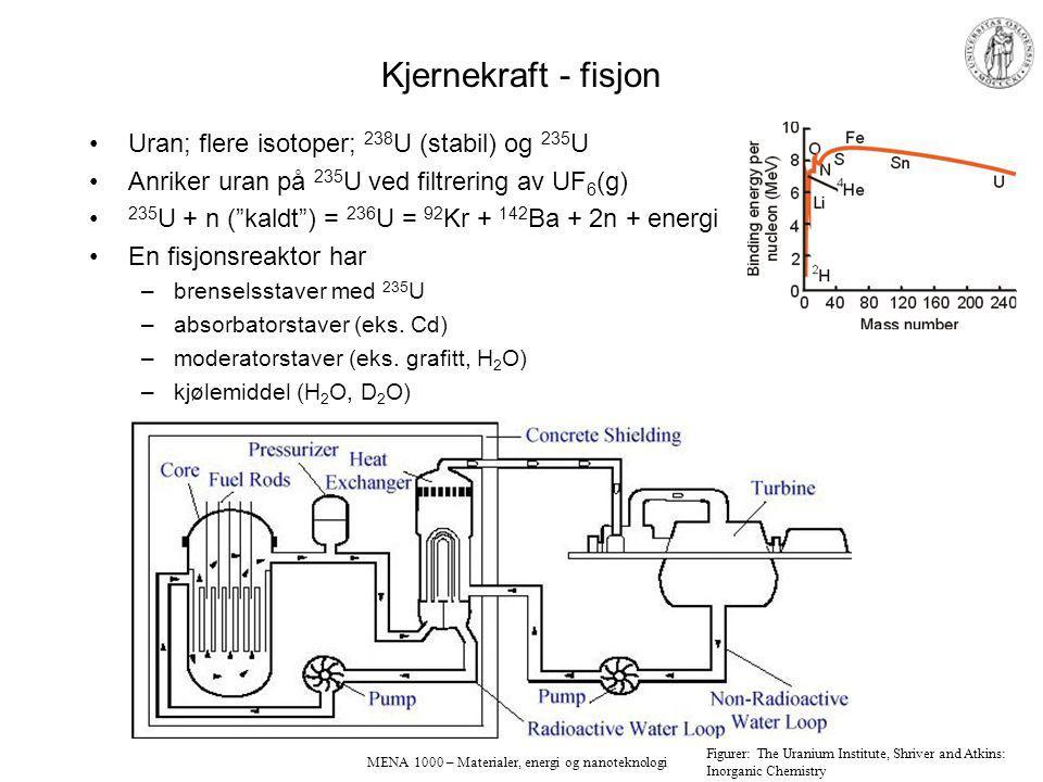 MENA 1000 – Materialer, energi og nanoteknologi Kjernekraft - fisjon Uran; flere isotoper; 238 U (stabil) og 235 U Anriker uran på 235 U ved filtrering av UF 6 (g) 235 U + n ( kaldt ) = 236 U = 92 Kr + 142 Ba + 2n + energi En fisjonsreaktor har –brenselsstaver med 235 U –absorbatorstaver (eks.