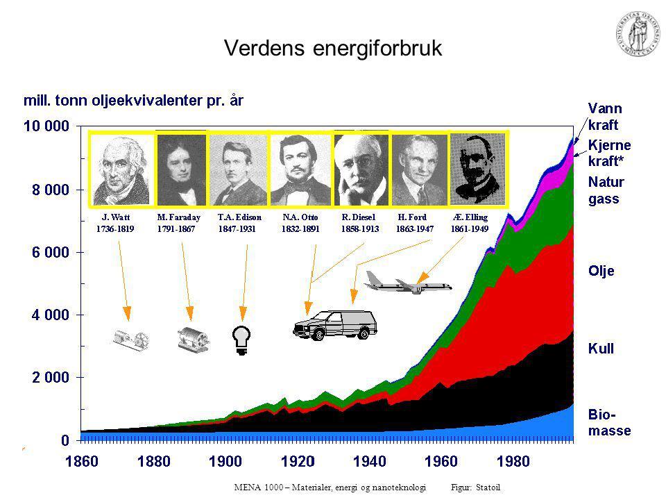 MENA 1000 – Materialer, energi og nanoteknologi Verdens energiforbruk Figur: Statoil