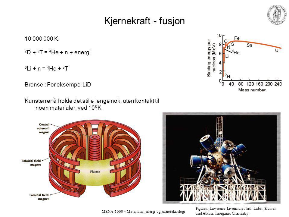 MENA 1000 – Materialer, energi og nanoteknologi Kjernekraft - fusjon 10 000 000 K: 2 D + 3 T = 4 He + n + energi 6 Li + n = 4 He + 3 T Brensel: For eksempel LiD Kunsten er å holde det stille lenge nok, uten kontakt til noen materialer, ved 10 8 K Figurer: Lawrence Livermore Natl.