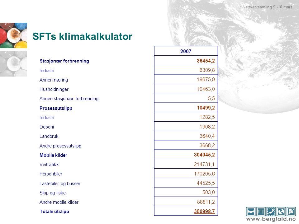 SFTs klimakalkulator..::Nettverksamling 9 -10.mars 2007 Stasjonær forbrenning 36454,2 Industri 6309,8 Annen næring 19675,9 Husholdninger 10463,0 Annen