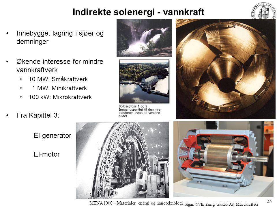 Indirekte solenergi - vannkraft Innebygget lagring i sjøer og demninger Økende interesse for mindre vannkraftverk 10 MW: Småkraftverk 1 MW: Minikraftv